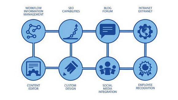 Content Management Systems - Web Design
